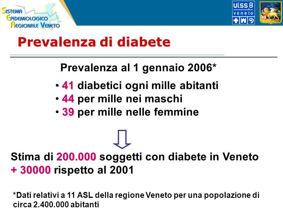 Prevalenza di diabete Prevalenza al 1 gennaio 2006* *Dati relativi a 11 ASL della regione Veneto per una popolazione di circa 2.400.000 abitanti 41 41 diabetici ogni mille abitanti 44 44 per mille nei maschi 39 39 per mille nelle femmine 200.000 Stima di 200.000 soggetti con diabete in Veneto + 30000 + 30000 rispetto al 2001
