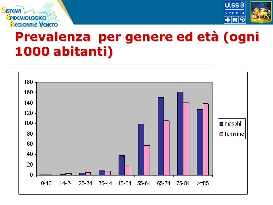 Prevalenza per genere ed età (ogni 1000 abitanti)