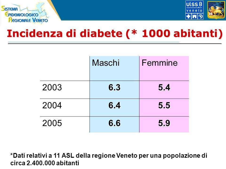 Incidenza di diabete (* 1000 abitanti) *Dati relativi a 11 ASL della regione Veneto per una popolazione di circa 2.400.000 abitanti MaschiFemmine 20036.35.4 20046.45.5 20056.65.9