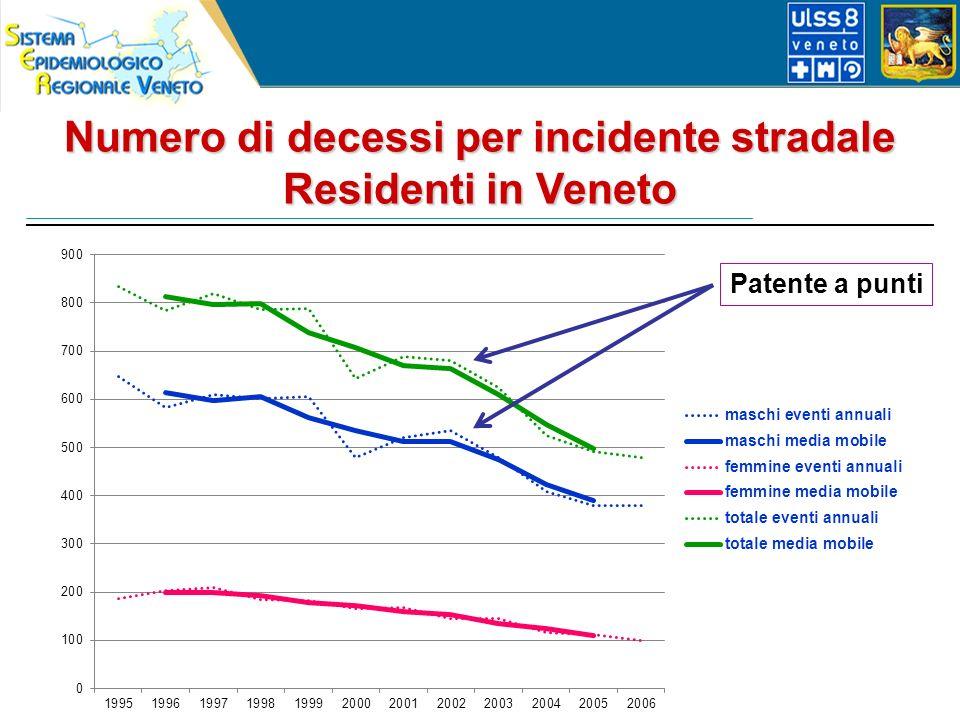 Numero di decessi per incidente stradale Residenti in Veneto Patente a punti