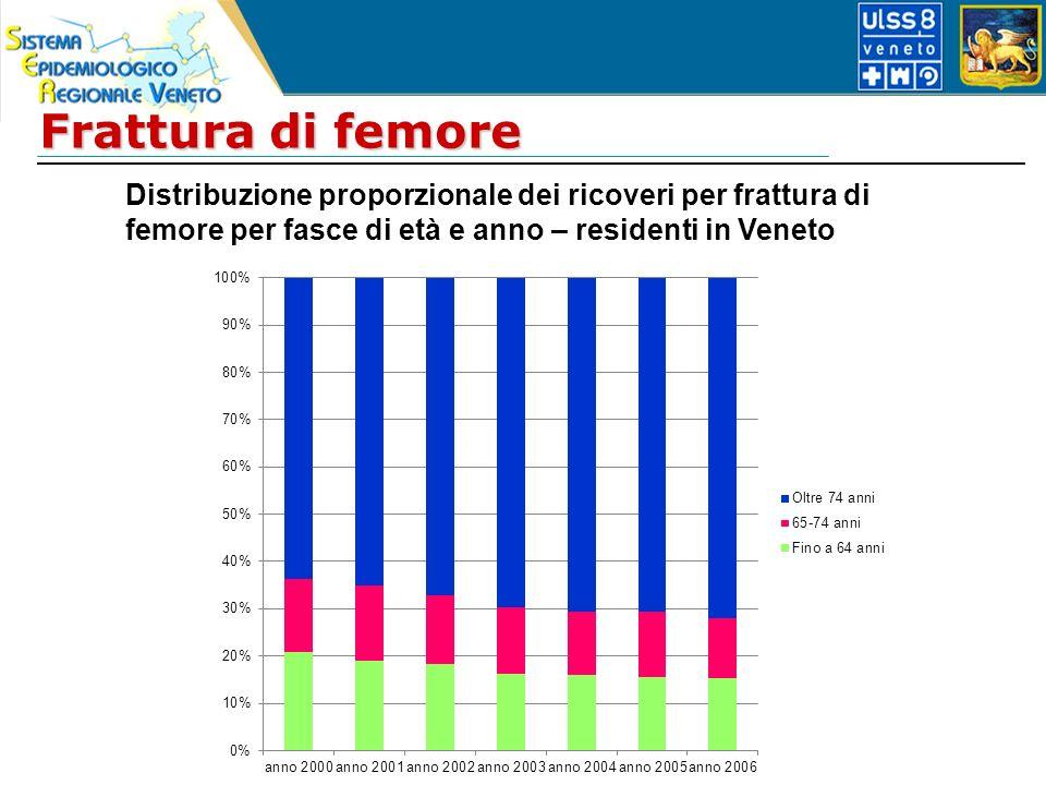 Frattura di femore Distribuzione proporzionale dei ricoveri per frattura di femore per fasce di età e anno – residenti in Veneto