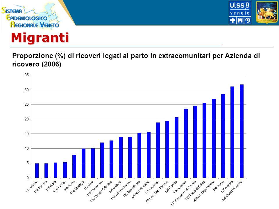 Migranti Proporzione (%) di ricoveri legati al parto in extracomunitari per Azienda di ricovero (2006)