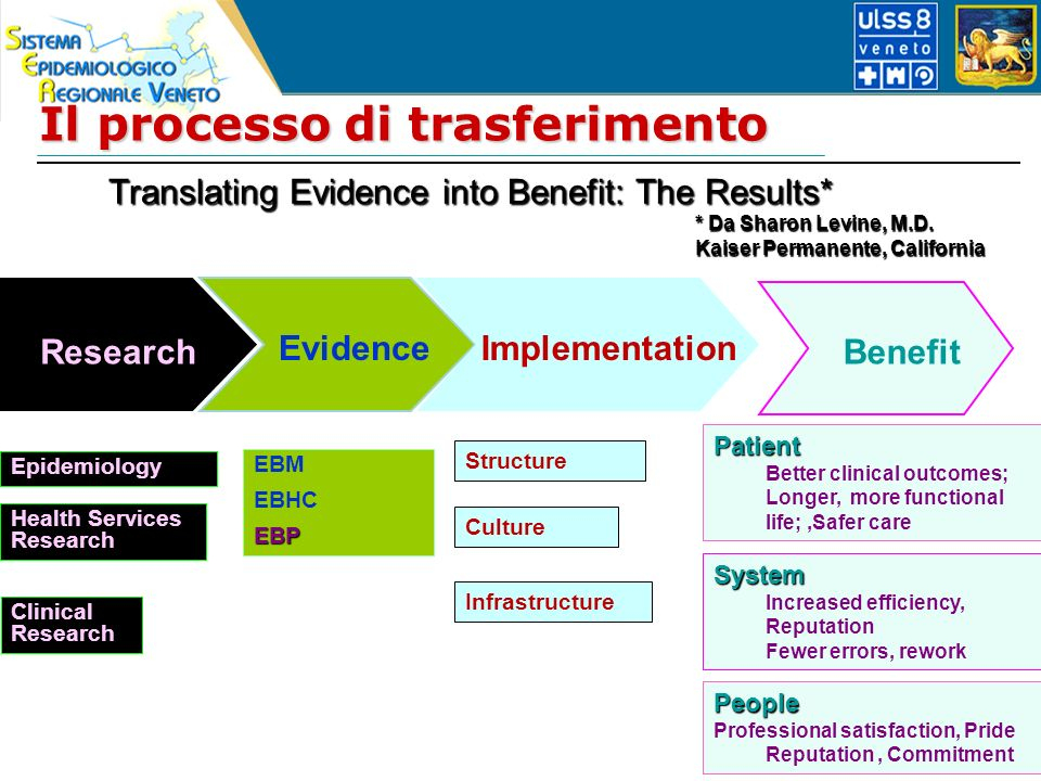 Il processo di trasferimento Translating Evidence into Benefit: The Results* Research Evidence Implementation Benefit EBM EBHCEBP Epidemiology Clinical Research Health Services Research Structure Culture Infrastructure Patient Better clinical outcomes; Longer, more functional life;,Safer care System Increased efficiency, Reputation Fewer errors, rework People Professional satisfaction, Pride Reputation, Commitment * Da Sharon Levine, M.D.