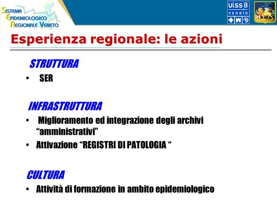 Esperienza regionale: le azioni STRUTTURA SER INFRASTRUTTURA Miglioramento ed integrazione degli archivi amministrativi Attivazione REGISTRI DI PATOLOGIA CULTURA Attività di formazione in ambito epidemiologico