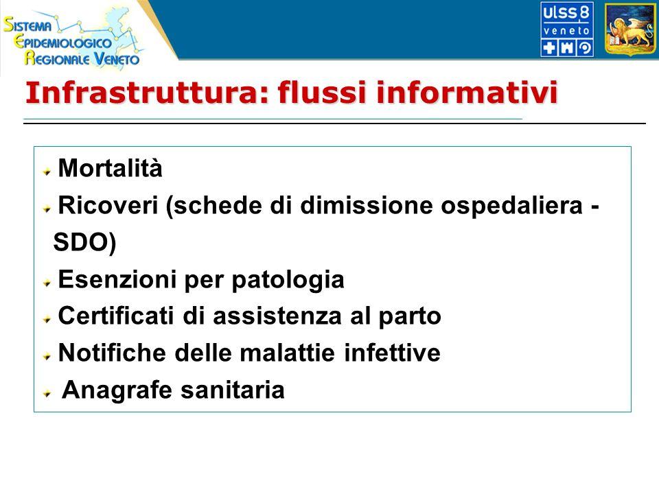 Infrastruttura: flussi informativi Mortalità Ricoveri (schede di dimissione ospedaliera - SDO) Esenzioni per patologia Certificati di assistenza al parto Notifiche delle malattie infettive Anagrafe sanitaria