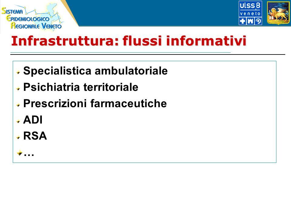 Infrastruttura: flussi informativi Specialistica ambulatoriale Psichiatria territoriale Prescrizioni farmaceutiche ADI RSA …