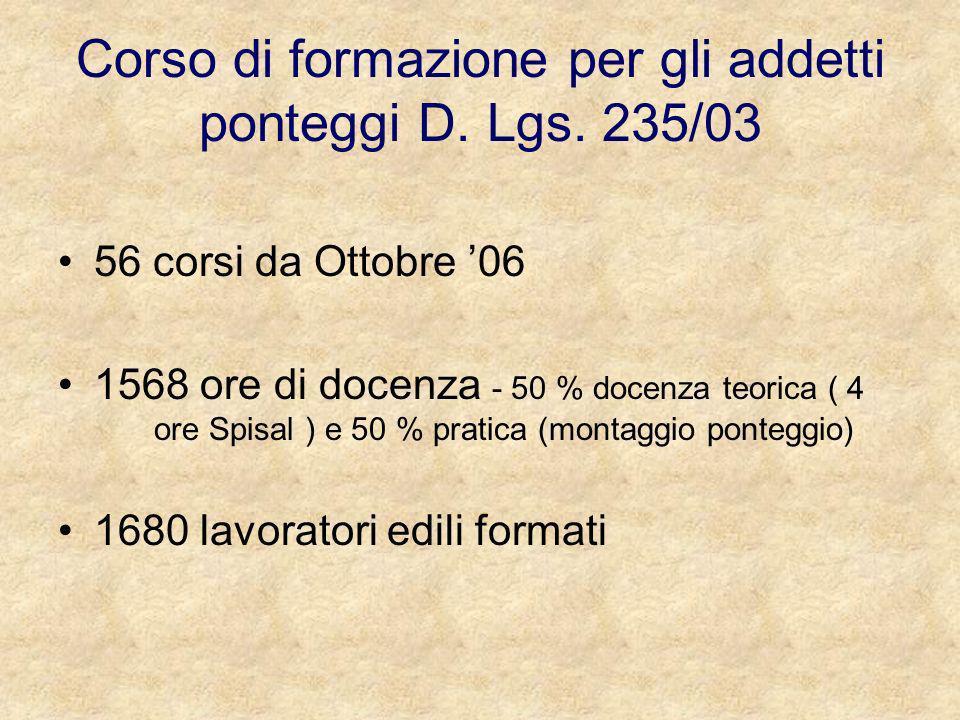 Corso di formazione per gli addetti ponteggi D. Lgs. 235/03 56 corsi da Ottobre 06 1568 ore di docenza - 50 % docenza teorica ( 4 ore Spisal ) e 50 %