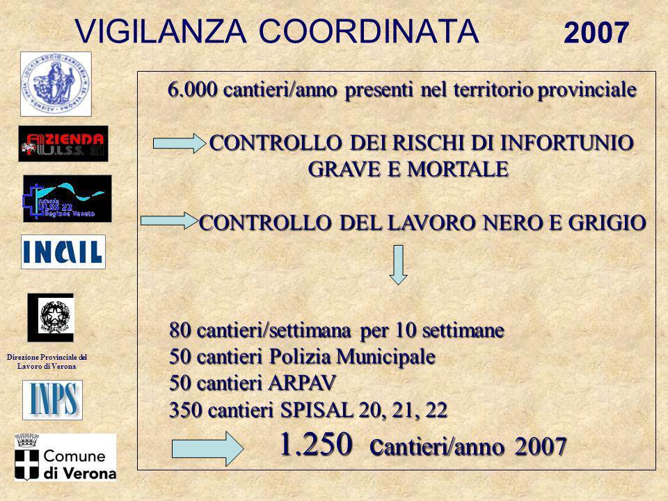 VIGILANZA COORDINATA 2007 6.000 cantieri/anno presenti nel territorio provinciale 6.000 cantieri/anno presenti nel territorio provinciale CONTROLLO DE