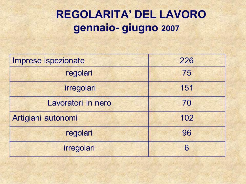 REGOLARITA DEL LAVORO gennaio- giugno 2007 Imprese ispezionate226 regolari75 irregolari151 Lavoratori in nero70 Artigiani autonomi102 regolari96 irregolari6