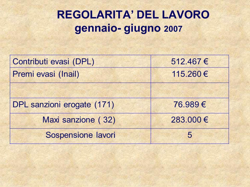 REGOLARITA DEL LAVORO gennaio- giugno 2007 Contributi evasi (DPL)512.467 Premi evasi (Inail)115.260 DPL sanzioni erogate (171)76.989 Maxi sanzione ( 3