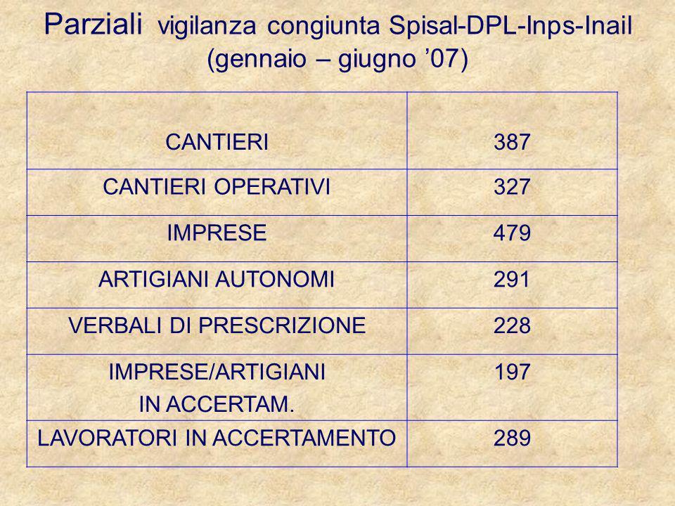 Parziali vigilanza congiunta Spisal-DPL-Inps-Inail (gennaio – giugno 07) CANTIERI387 CANTIERI OPERATIVI327 IMPRESE479 ARTIGIANI AUTONOMI291 VERBALI DI PRESCRIZIONE228 IMPRESE/ARTIGIANI IN ACCERTAM.