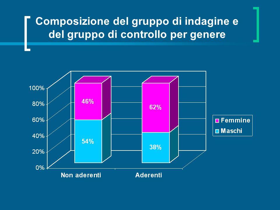 Composizione del gruppo di indagine e del gruppo di controllo per genere