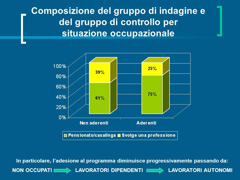 Composizione del gruppo di indagine e del gruppo di controllo per situazione occupazionale In particolare, ladesione al programma diminuisce progressivamente passando da: NON OCCUPATI LAVORATORI DIPENDENTILAVORATORI AUTONOMI