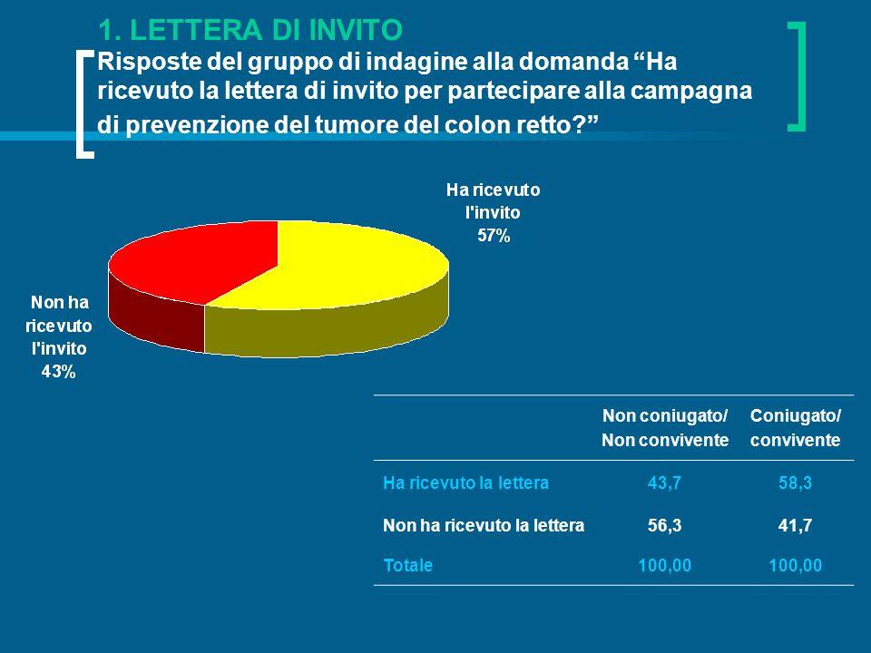 1. LETTERA DI INVITO Risposte del gruppo di indagine alla domanda Ha ricevuto la lettera di invito per partecipare alla campagna di prevenzione del tu
