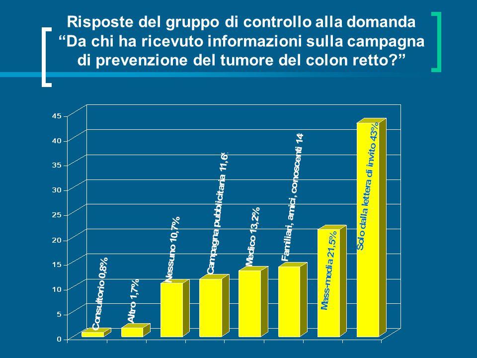 Risposte del gruppo di controllo alla domanda Da chi ha ricevuto informazioni sulla campagna di prevenzione del tumore del colon retto?