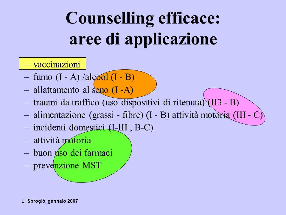 Counselling efficace: aree di applicazione –vaccinazioni –fumo (I - A) /alcool (I - B) –allattamento al seno (I -A) –traumi da traffico (uso dispositi