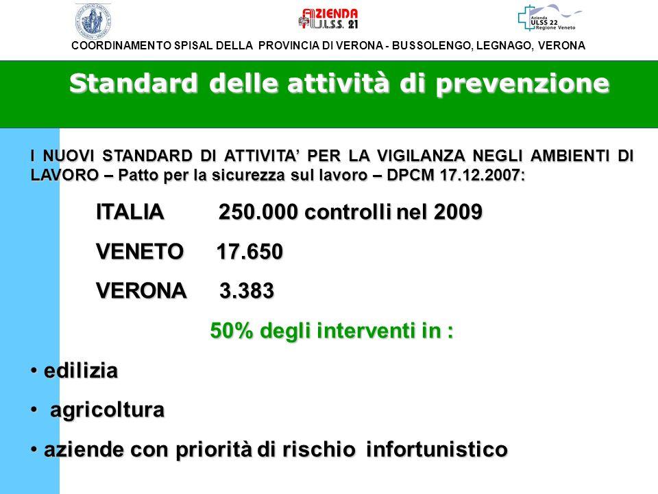 COORDINAMENTO SPISAL DELLA PROVINCIA DI VERONA - BUSSOLENGO, LEGNAGO, VERONA Interventi di prevenzione effettuati nel 2008 in rapporto agli obiettivi del DPCM 17.12.07 Interventi di prevenzione ULSS 20ULSS 21ULSS 22TOTALI Numero Aziende di tutti i comparti oggetto di intervento 9303505451825 Obiettivi DPCM 17.12.07 (5% PAT)171058510883383 Differenza- 780- 235- 543- 1558