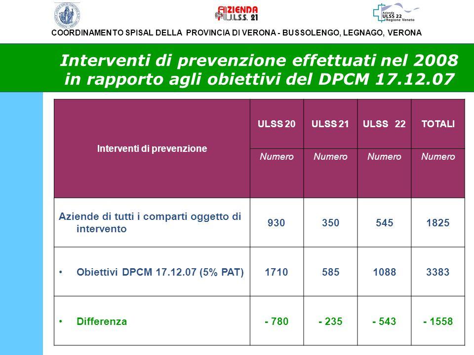 COORDINAMENTO SPISAL DELLA PROVINCIA DI VERONA - BUSSOLENGO, LEGNAGO, VERONA Interventi di prevenzione effettuati nel 2008 in rapporto agli obiettivi
