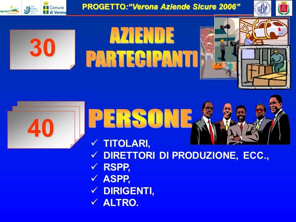 PROGETTO:Verona Aziende Sicure 2006 TITOLARI, DIRETTORI DI PRODUZIONE, ECC., RSPP, ASPP, DIRIGENTI, ALTRO.