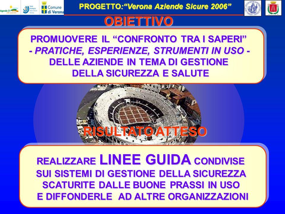 PROGETTO:Verona Aziende Sicure 2006 REALIZZARE LINEE GUIDA CONDIVISE SUI SISTEMI DI GESTIONE DELLA SICUREZZA SCATURITE DALLE BUONE PRASSI IN USO E DIFFONDERLE AD ALTRE ORGANIZZAZIONI REALIZZARE LINEE GUIDA CONDIVISE SUI SISTEMI DI GESTIONE DELLA SICUREZZA SCATURITE DALLE BUONE PRASSI IN USO E DIFFONDERLE AD ALTRE ORGANIZZAZIONI RISULTATO ATTESO PROMUOVERE IL CONFRONTO TRA I SAPERI - PRATICHE, ESPERIENZE, STRUMENTI IN USO - DELLE AZIENDE IN TEMA DI GESTIONE DELLA SICUREZZA E SALUTE PROMUOVERE IL CONFRONTO TRA I SAPERI - PRATICHE, ESPERIENZE, STRUMENTI IN USO - DELLE AZIENDE IN TEMA DI GESTIONE DELLA SICUREZZA E SALUTE OBIETTIVO