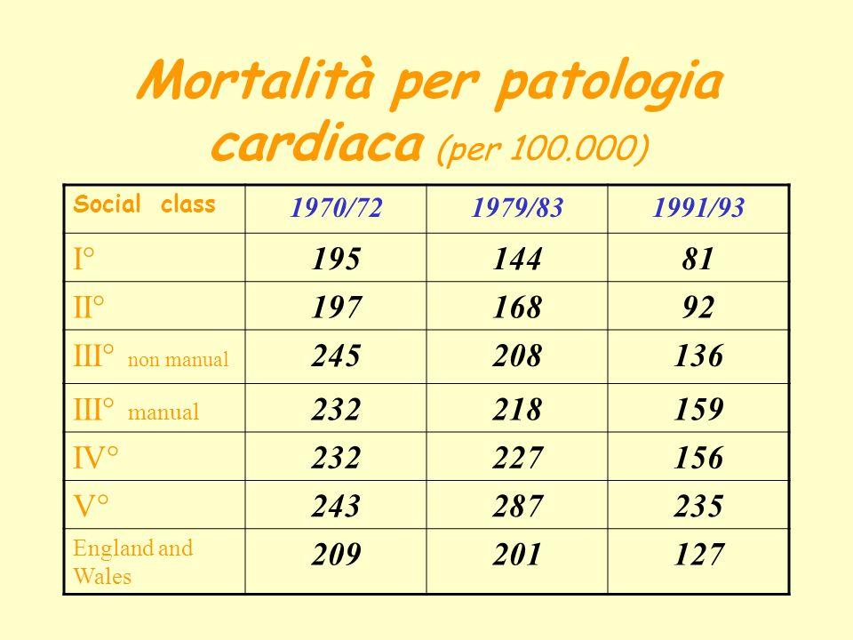 Mortalità per patologia cardiaca (per 100.000) Social class 1970/721979/831991/93 I°19514481 II°19716892 III° non manual 245208136 III° manual 232218159 IV°232227156 V°243287235 England and Wales 209201127