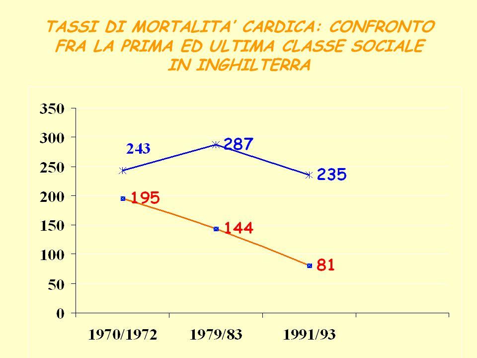 TASSI DI MORTALITA CARDICA: CONFRONTO FRA LA PRIMA ED ULTIMA CLASSE SOCIALE IN INGHILTERRA
