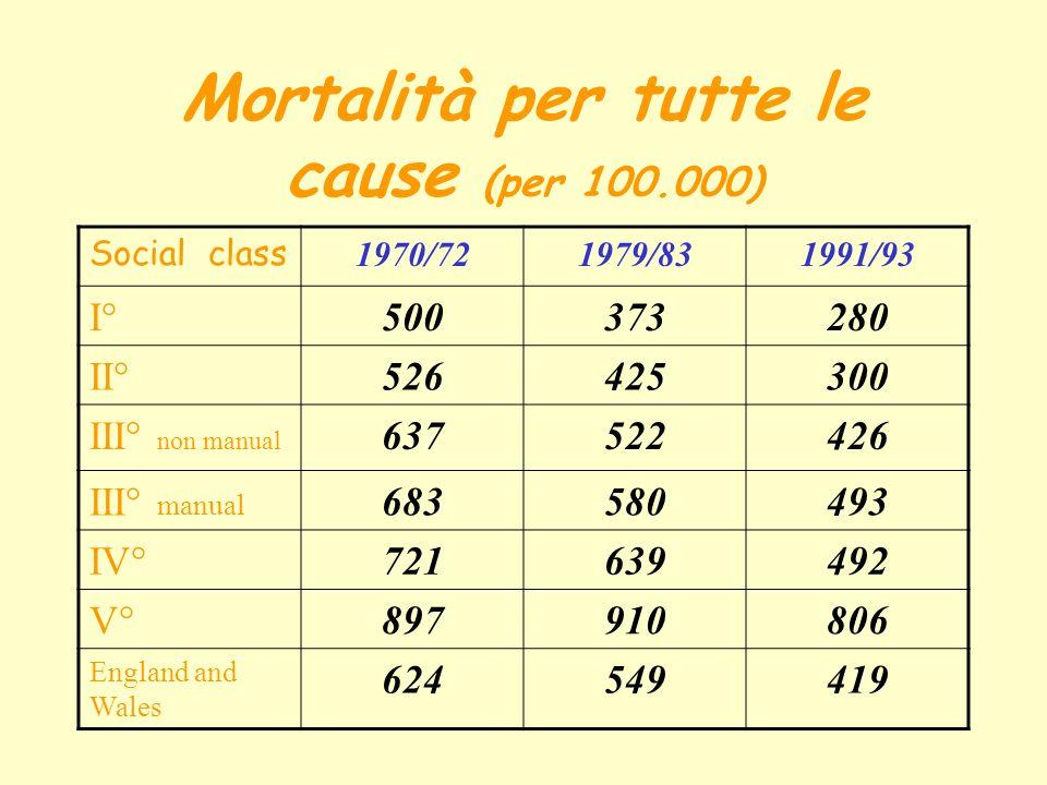 Mortalità per tutte le cause (per 100.000) Social class 1970/721979/831991/93 I°500373280 II°526425300 III° non manual 637522426 III° manual 683580493 IV°721639492 V°897910806 England and Wales 624549419