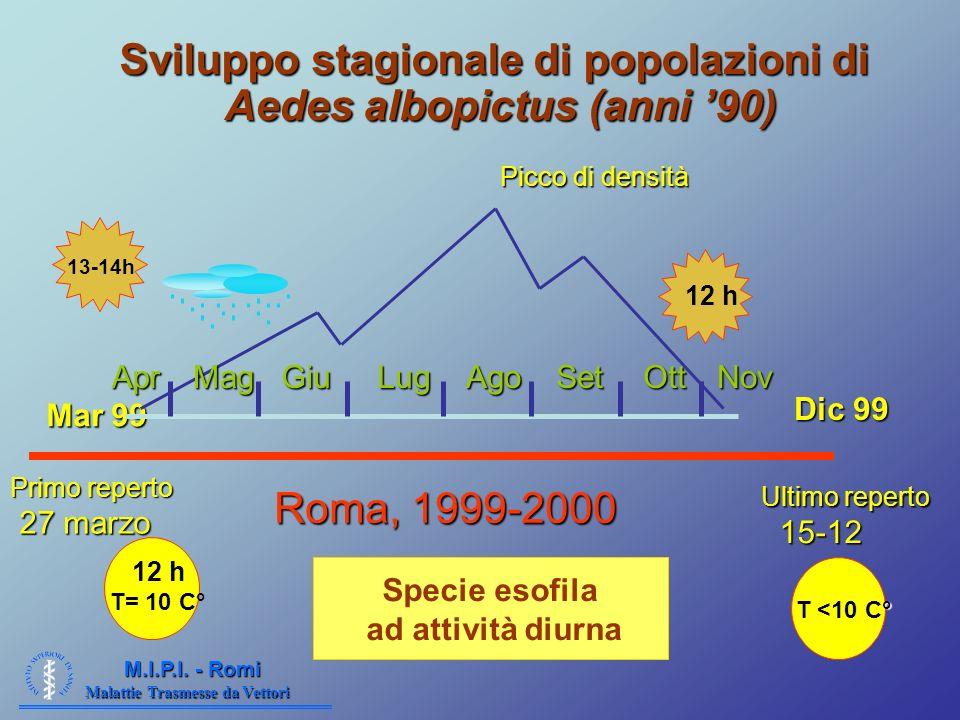 Malattie Trasmesse da Vettori M.I.P.I. - Romi Sviluppo stagionale di popolazioni di Aedes albopictus (anni 90) Mar 99 Mar 99 Picco di densità MagGiuLu