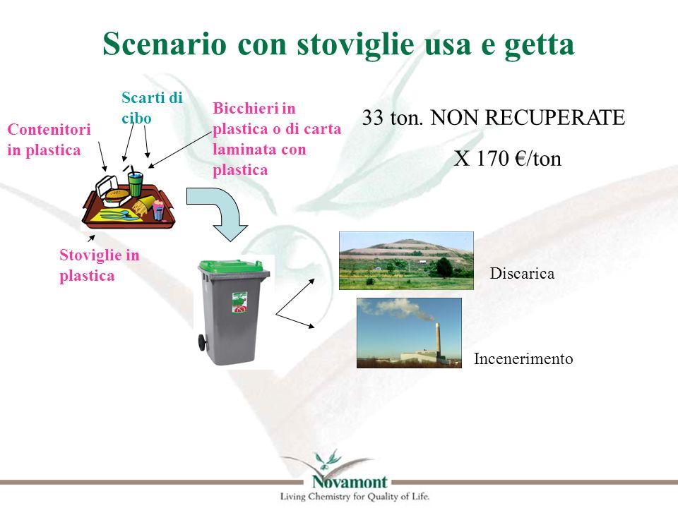 Scenario con stoviglie usa e getta Contenitori in plastica Stoviglie in plastica Bicchieri in plastica o di carta laminata con plastica Scarti di cibo