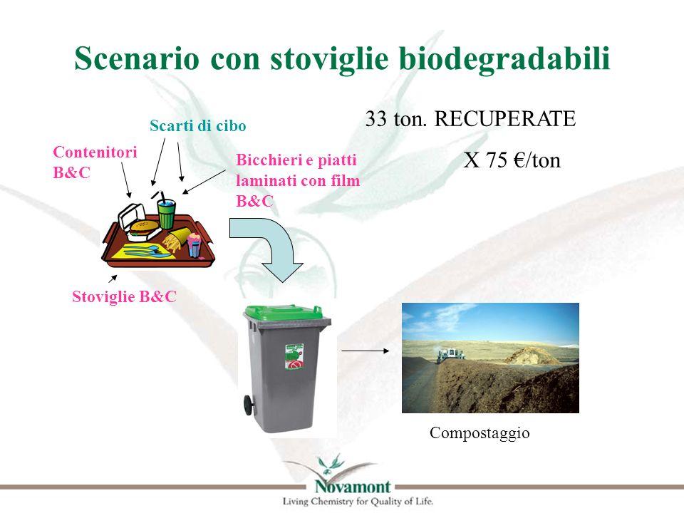 Scenario con stoviglie biodegradabili Stoviglie B&C Bicchieri e piatti laminati con film B&C Scarti di cibo Contenitori B&C Compostaggio 33 ton. RECUP