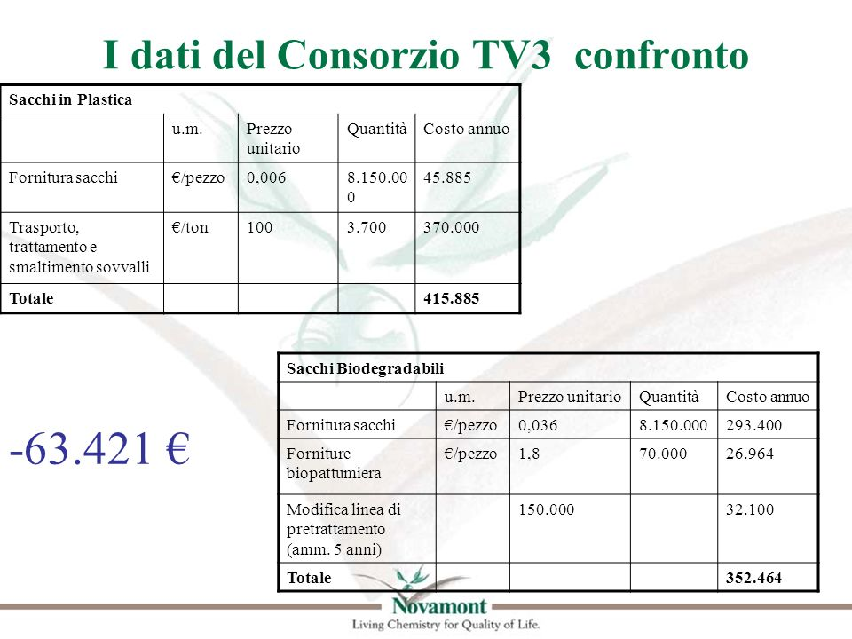 I dati del Consorzio TV3 confronto Sacchi in Plastica u.m.Prezzo unitario QuantitàCosto annuo Fornitura sacchi/pezzo0,0068.150.00 0 45.885 Trasporto,
