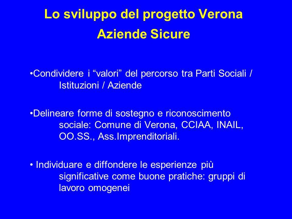 Lo sviluppo del progetto Verona Aziende Sicure Condividere i valori del percorso tra Parti Sociali / Istituzioni / Aziende Delineare forme di sostegno e riconoscimento sociale: Comune di Verona, CCIAA, INAIL, OO.SS., Ass.Imprenditoriali.