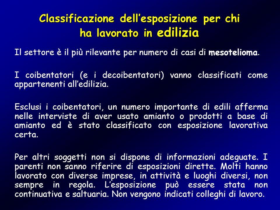 Classificazione dellesposizione per chi ha lavorato in edilizia Il settore è il più rilevante per numero di casi di mesotelioma. I coibentatori (e i d