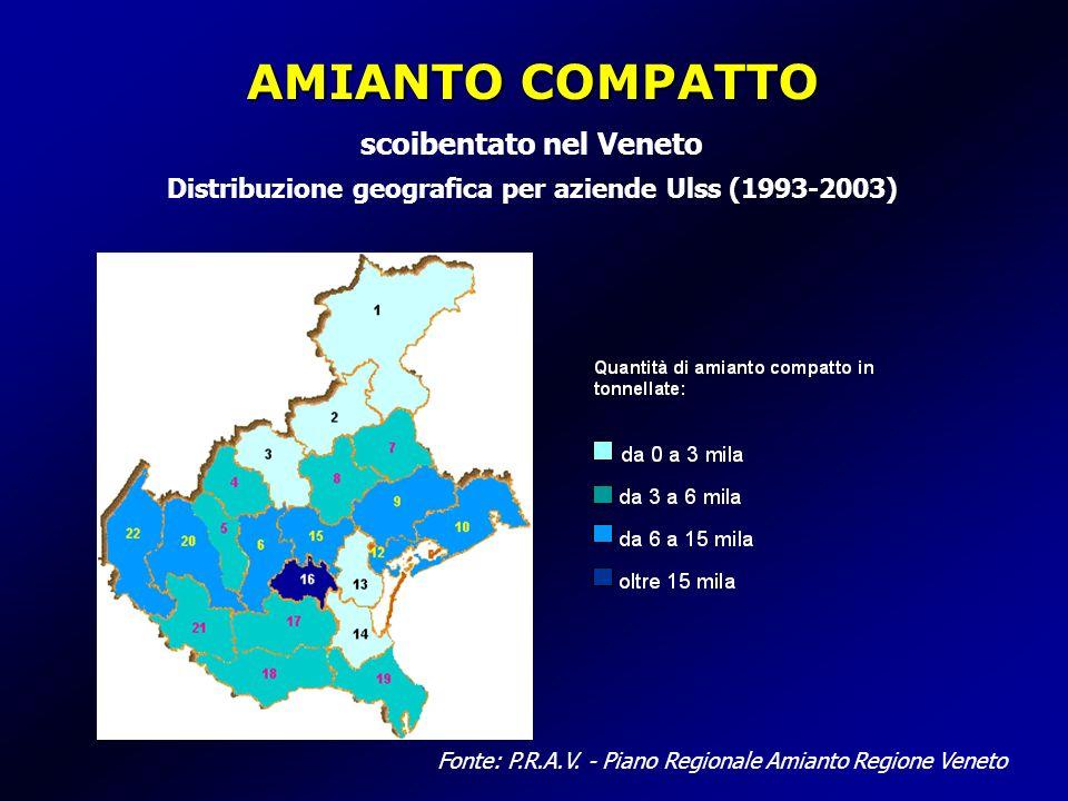 AMIANTO COMPATTO AMIANTO COMPATTO scoibentato nel Veneto Distribuzione geografica per aziende Ulss (1993-2003) Fonte: P.R.A.V. - Piano Regionale Amian