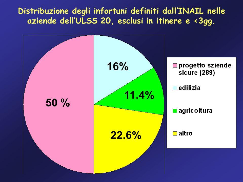 50 % 16% Distribuzione degli infortuni definiti dallINAIL nelle aziende dellULSS 20, esclusi in itinere e <3gg. 11.4% 22.6%