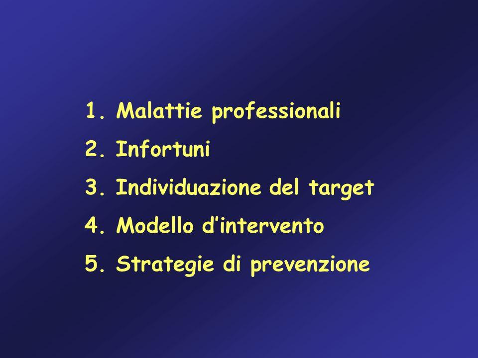 Malattie professionali denunciate allo Spisal di Verona nel periodo 1990 – 30/09/2005 N°% Ipoacusia296381 Dermatite da contatto1814.9 Patologie da sovraccarico biomeccanico1624.4 Tumori professionali1153.1 Asbestosi - placche pleuriche711.9 Asma bronchiale/AAE641.7 Epatiti HBV – HCV451.2 Angiopatia da vibrazioni230.6 Broncopneumopatie croniche220.6 Silicosi/pneumoconiosi180.5