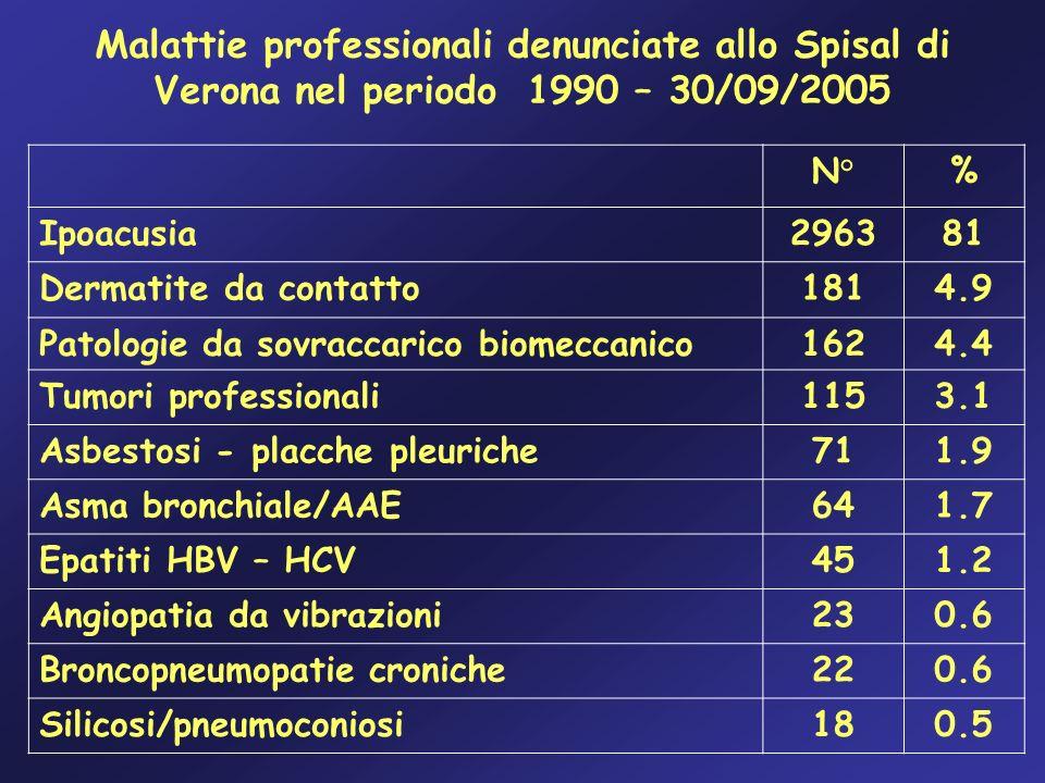 Malattie professionali denunciate allo Spisal di Verona nel periodo 1990 – 30/09/2005 N°% Ipoacusia296381 Dermatite da contatto1814.9 Patologie da sov