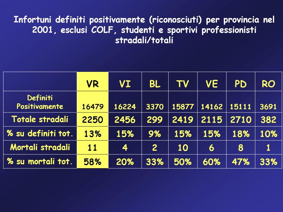 Infortuni definiti positivamente (riconosciuti) per provincia nel 2001, esclusi COLF, studenti e sportivi professionisti stradali/totali VRVIBLTVVEPDR