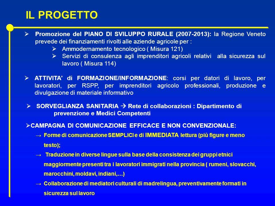 Promozione del PIANO DI SVILUPPO RURALE (2007-2013): la Regione Veneto prevede dei finanziamenti rivolti alle aziende agricole per : Ammodernamento te