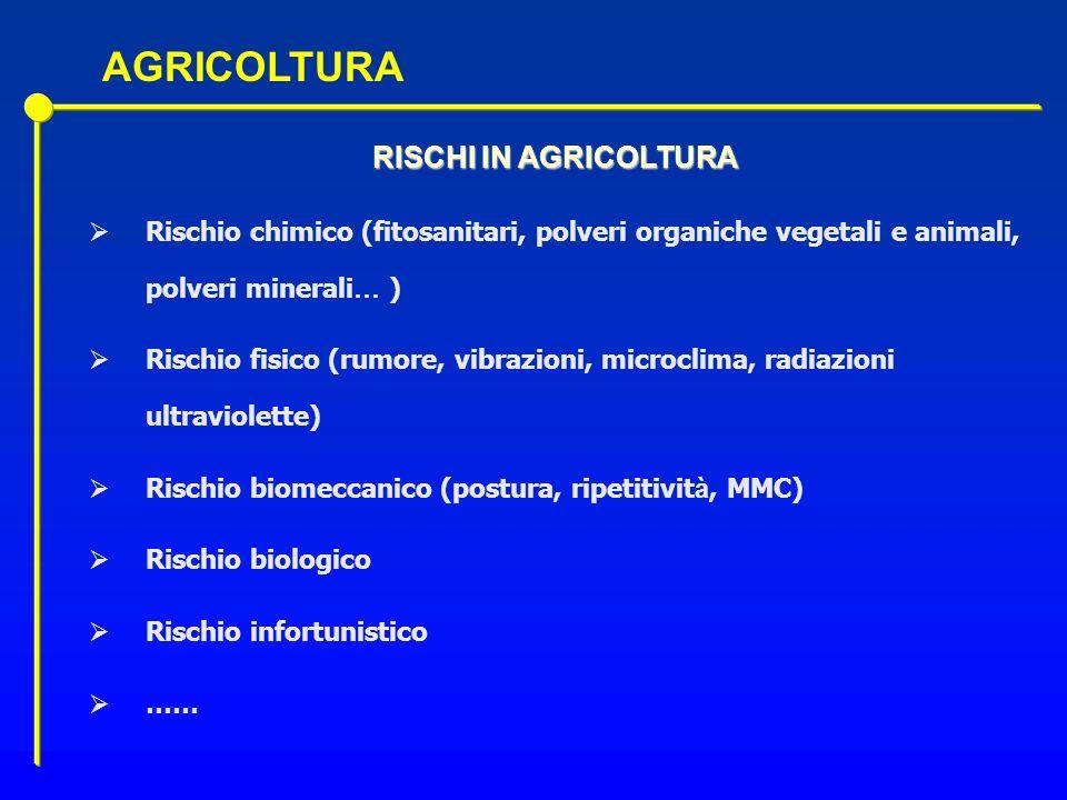 RISCHI IN AGRICOLTURA Rischio chimico (fitosanitari, polveri organiche vegetali e animali, polveri minerali … ) Rischio fisico (rumore, vibrazioni, mi
