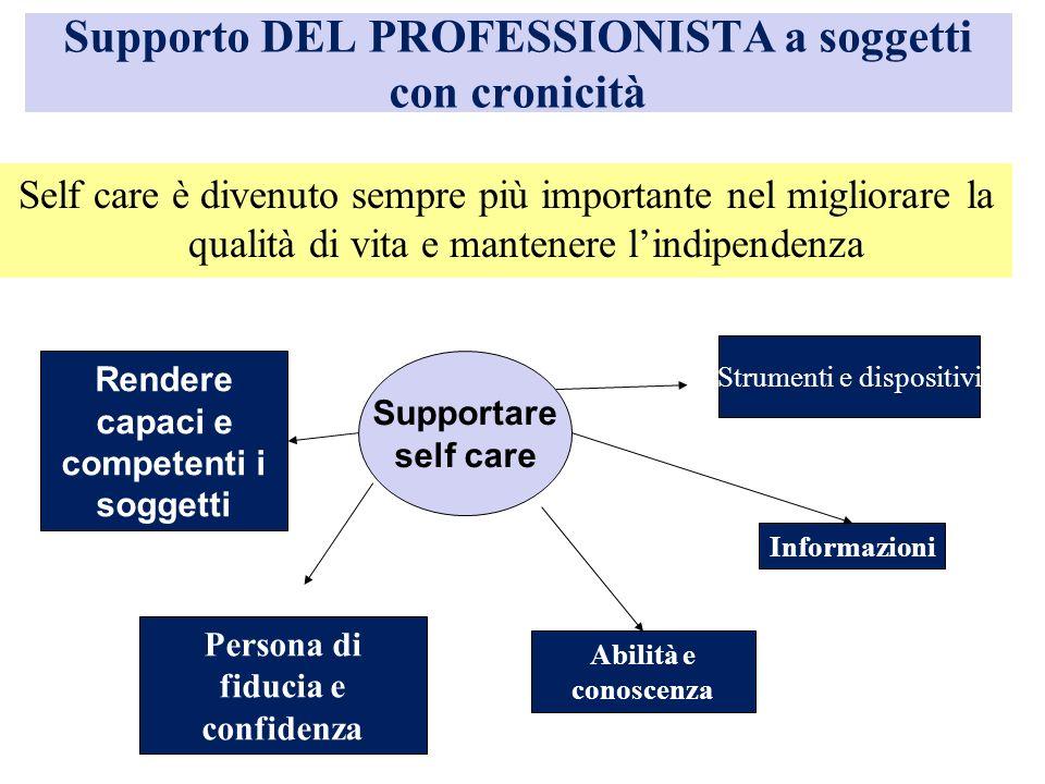 Supporto DEL PROFESSIONISTA a soggetti con cronicità Self care è divenuto sempre più importante nel migliorare la qualità di vita e mantenere lindipen