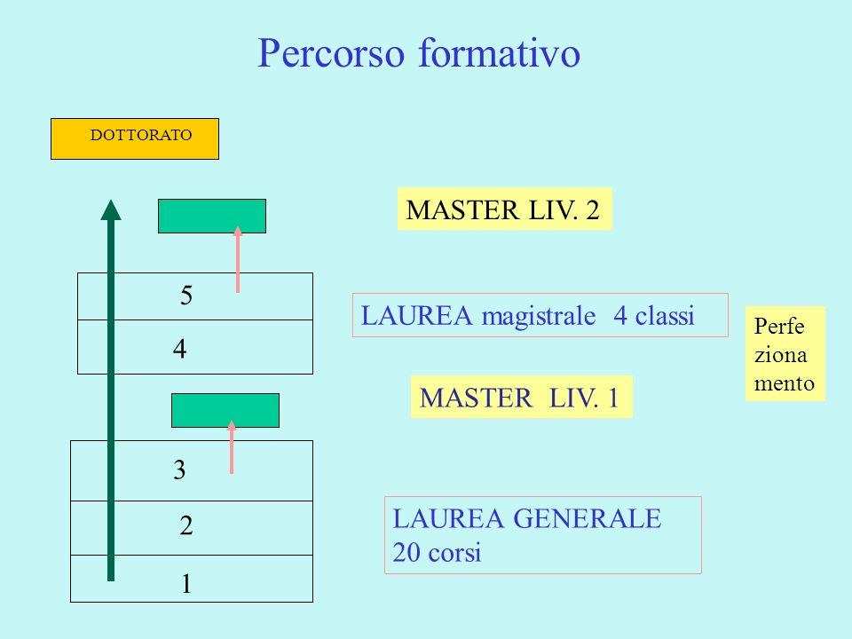 Percorso formativo 1 2 3 4 5 LAUREA GENERALE 20 corsi LAUREA magistrale 4 classi MASTER LIV. 1 MASTER LIV. 2 DOTTORATO Perfe ziona mento