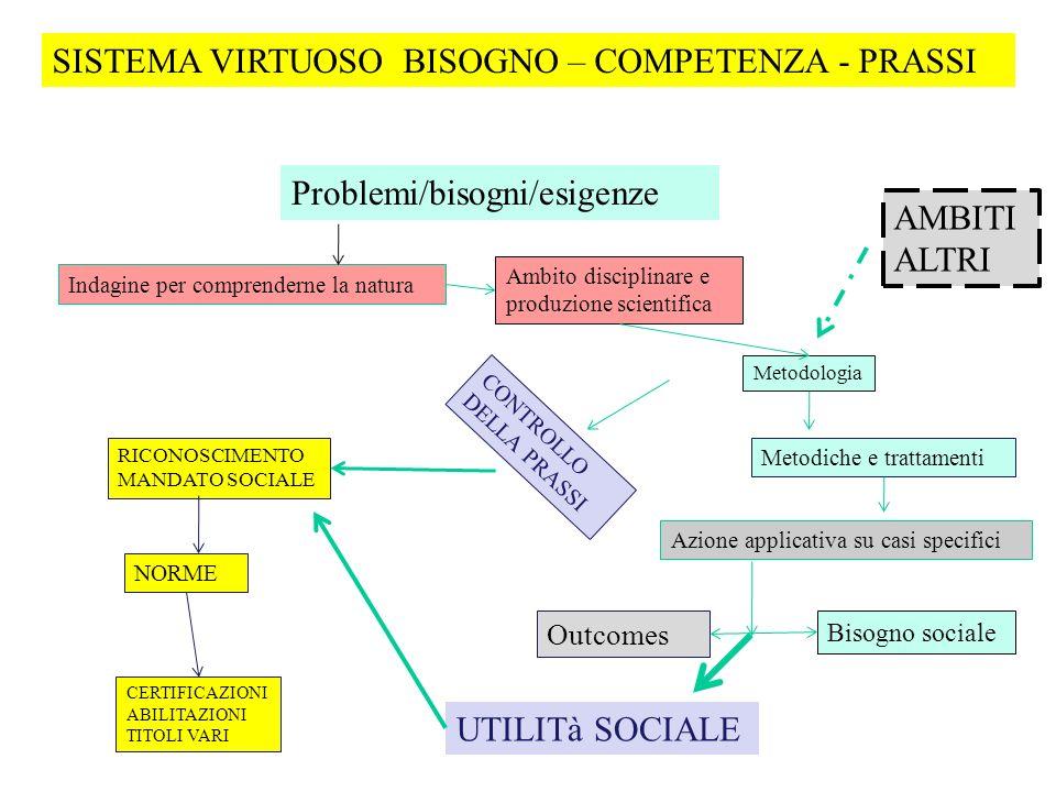 Problemi/bisogni/esigenze Indagine per comprenderne la natura Azione applicativa su casi specifici Bisogno sociale Ambito disciplinare e produzione sc