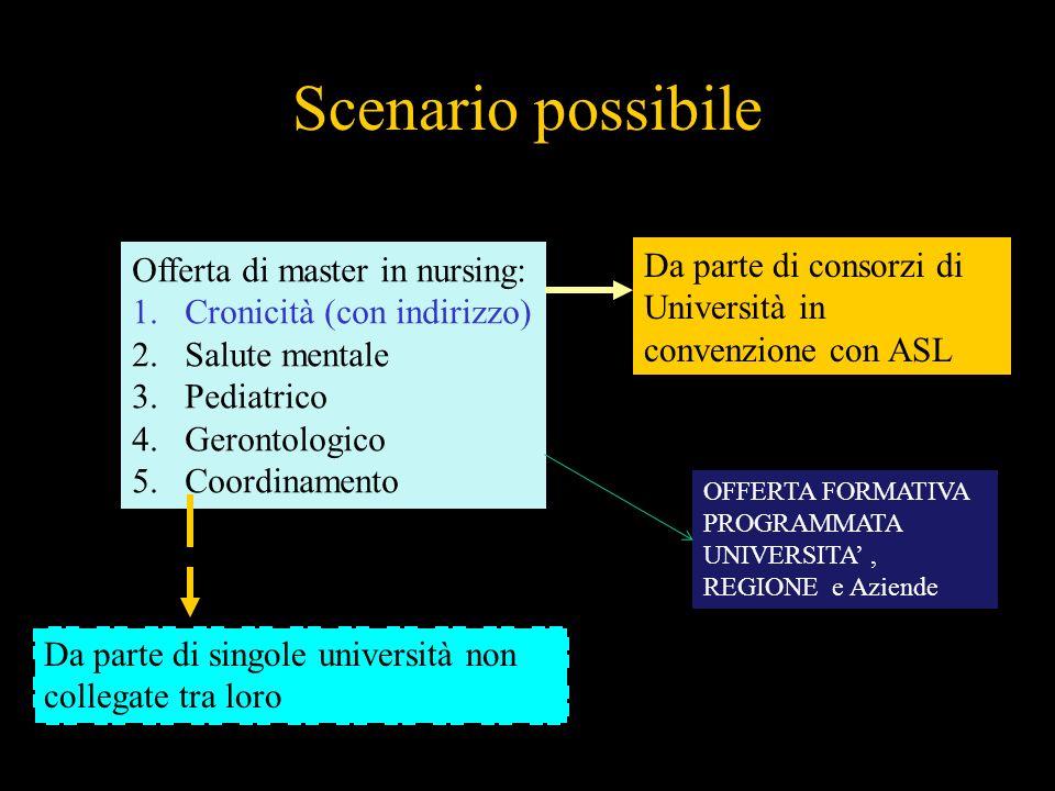 Scenario possibile Offerta di master in nursing: 1.Cronicità (con indirizzo) 2.Salute mentale 3.Pediatrico 4.Gerontologico 5.Coordinamento Da parte di