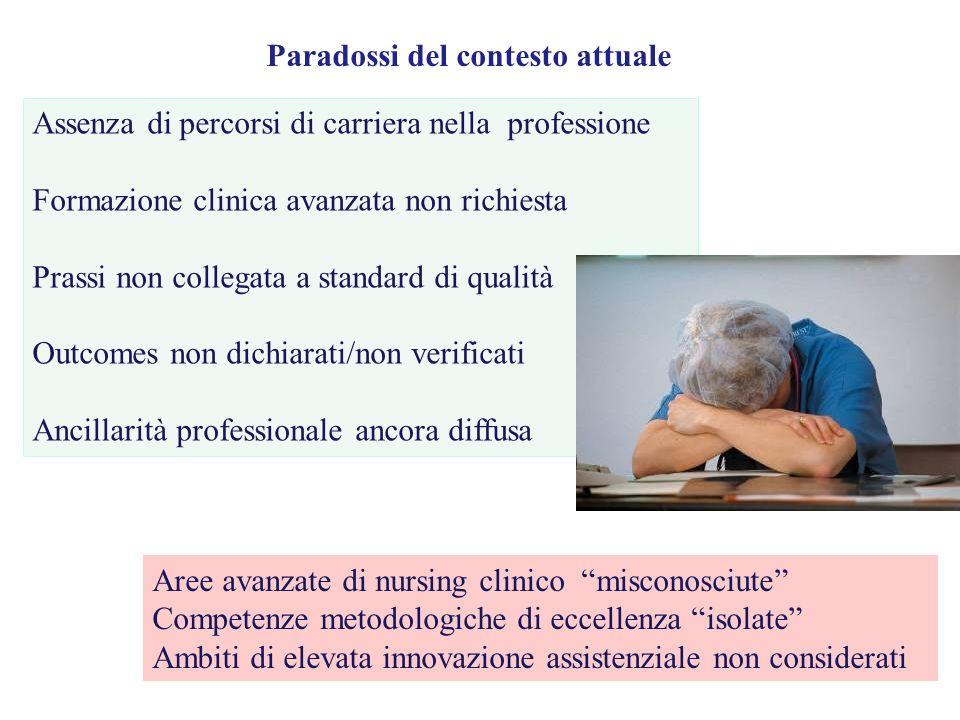 Assenza di percorsi di carriera nella professione Formazione clinica avanzata non richiesta Prassi non collegata a standard di qualità Outcomes non di