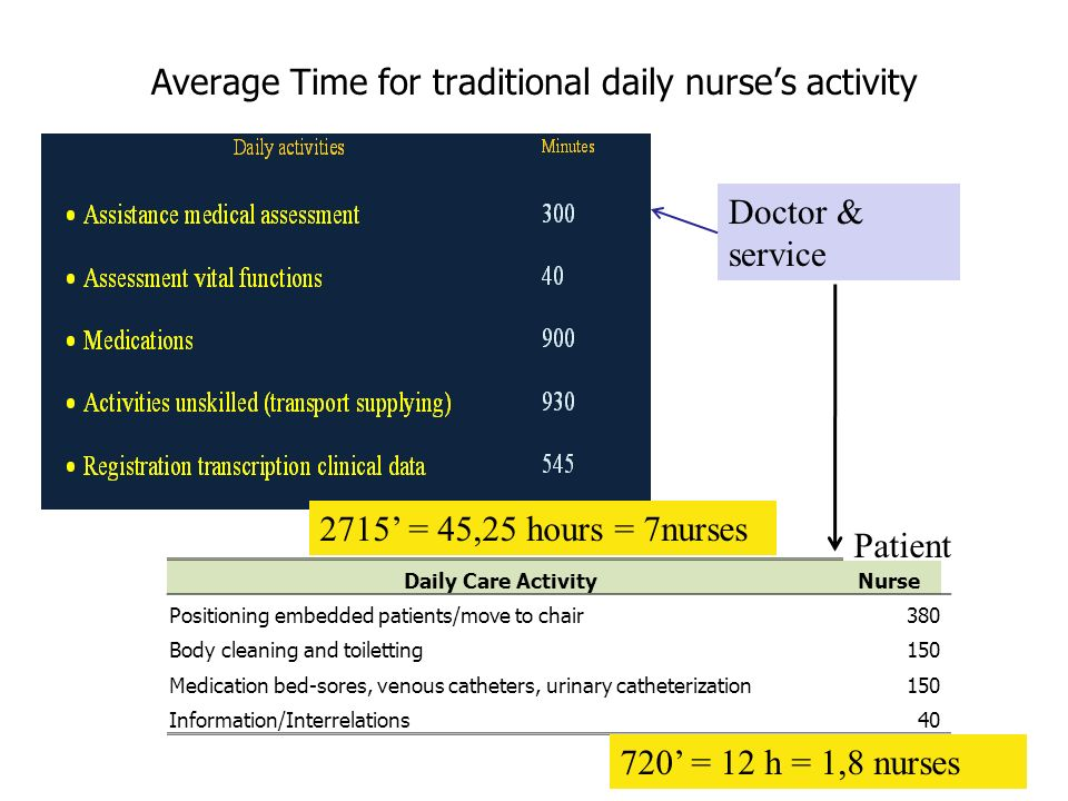 Average Time for traditional daily nurses activity Daily Care ActivityNurse Positioning embedded patients/move to chair380 Body cleaning and toilettin