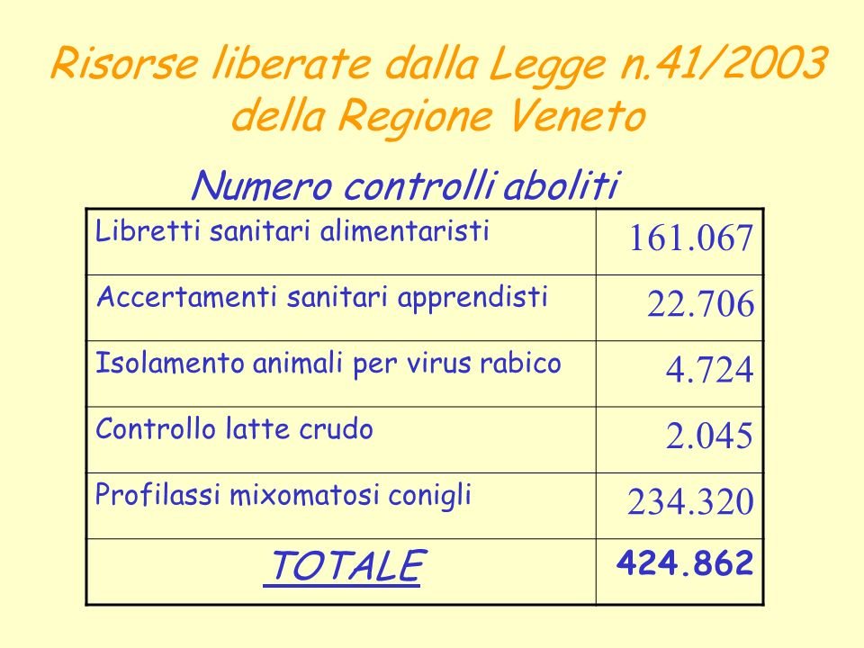 Risorse liberate dalla Legge n.41/2003 della Regione Veneto Numero controlli aboliti Libretti sanitari alimentaristi 161.067 Accertamenti sanitari app