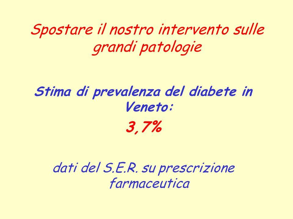 Spostare il nostro intervento sulle grandi patologie Stima di prevalenza del diabete in Veneto: 3,7% dati del S.E.R. su prescrizione farmaceutica
