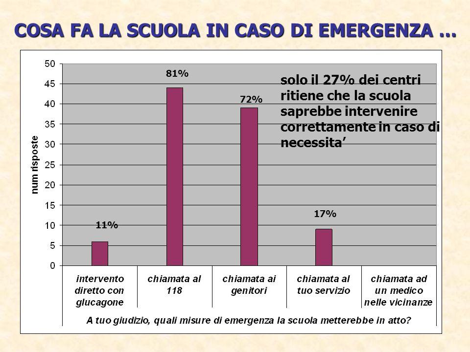 COSA FA LA SCUOLA IN CASO DI EMERGENZA … solo il 27% dei centri ritiene che la scuola saprebbe intervenire correttamente in caso di necessita 11% 81%