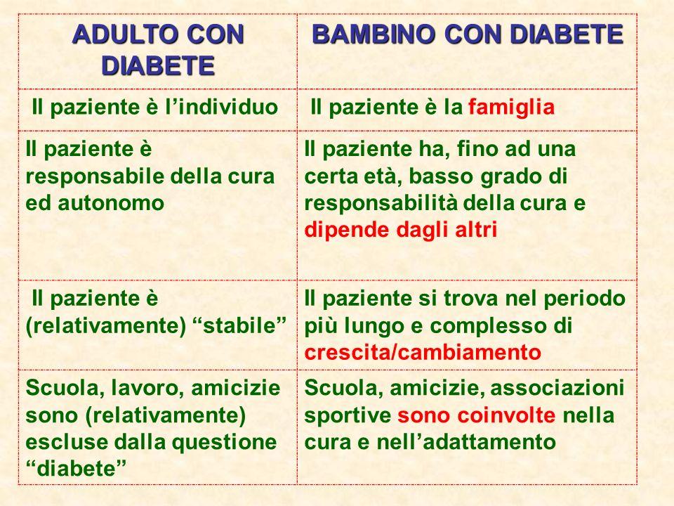 ADULTO CON DIABETE BAMBINO CON DIABETE Il paziente è lindividuo Il paziente è la famiglia Il paziente è responsabile della cura ed autonomo Il pazient